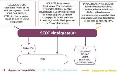 Rapport de compatibilité du PLU avec le SCOT : comment l'envisager ? – Likcyte